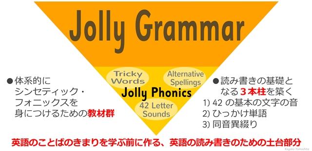 Jolly Phonicsの構成
